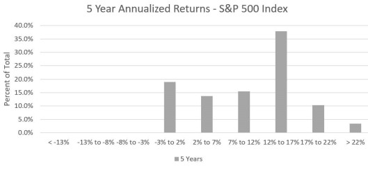 Five Year Returns