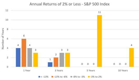 Returns Less than 2%