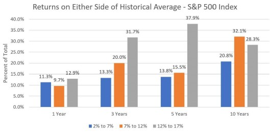 Returns on Either Side of Historical Average