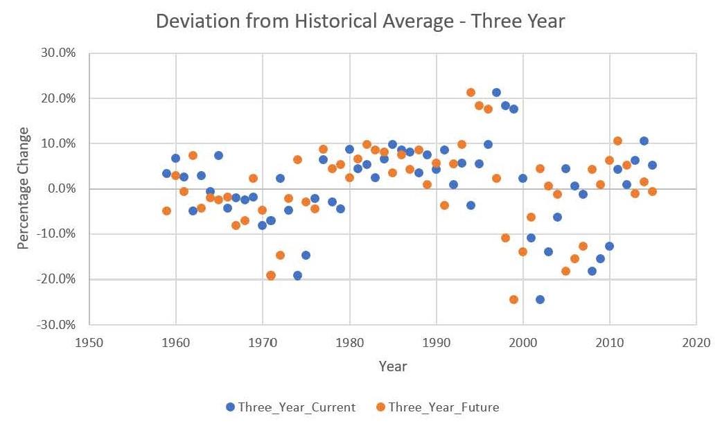 Three Year Correlation