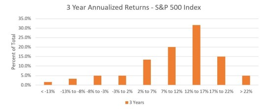 Three Year Returns
