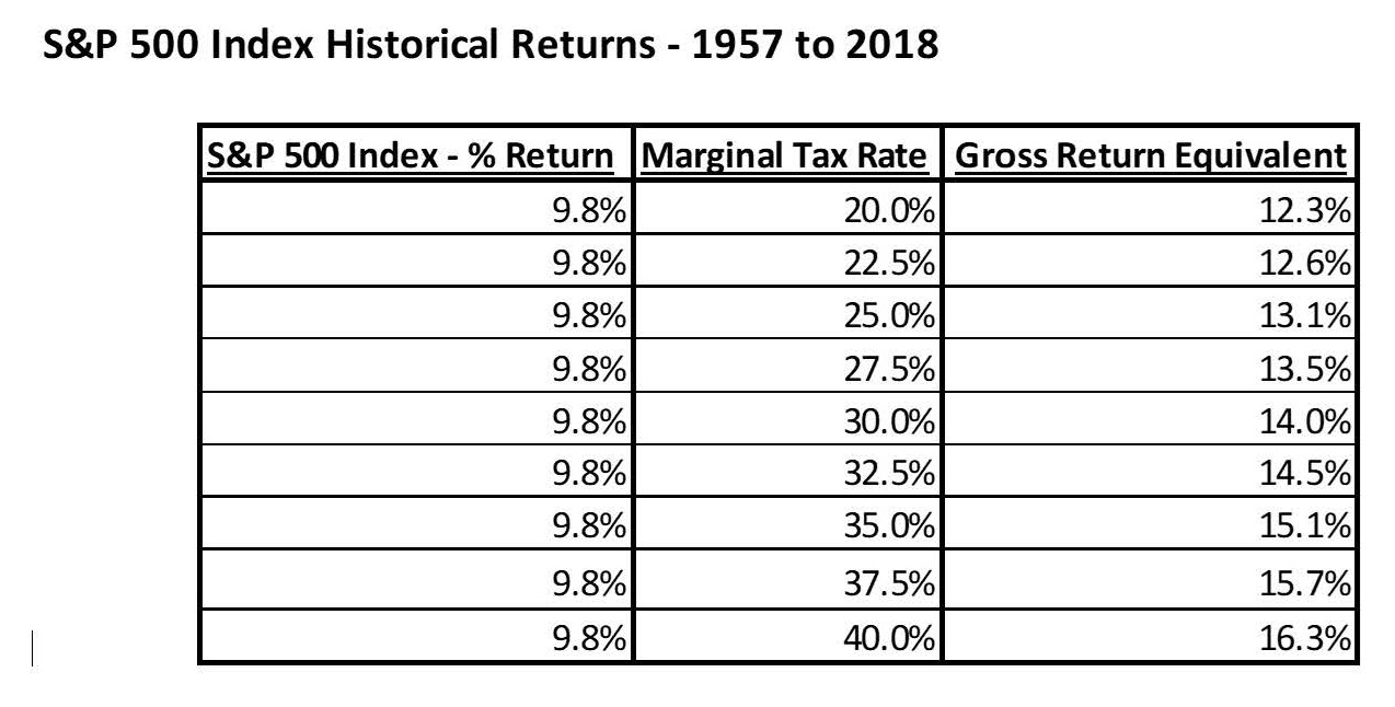 Gross Returns Versus Tax Equivalent Returns
