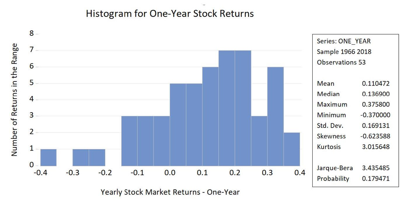 One Year Returns - Histogram - Non Normal