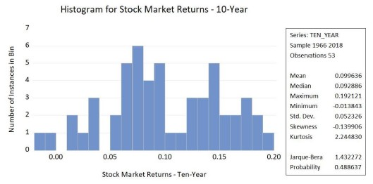 Ten Year Returns - Histogram - Non Normal