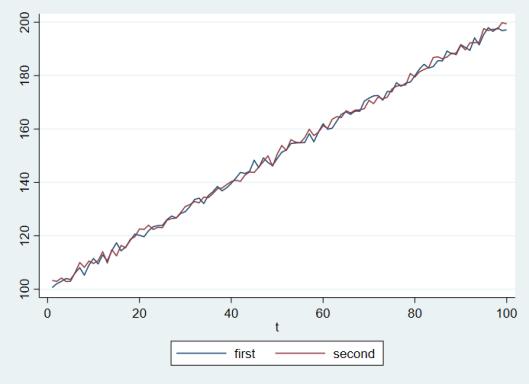 Trend_Graph_Statistics_Revised